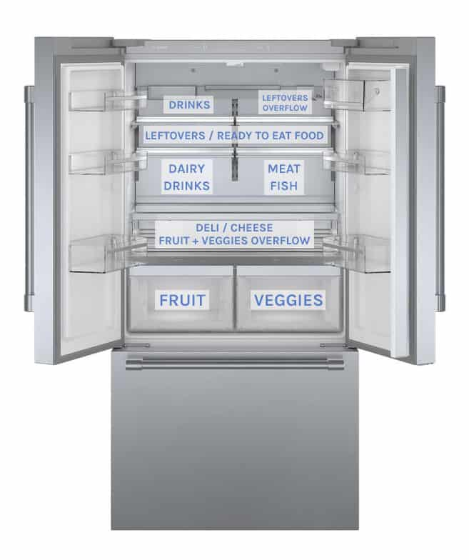 Refrigerator proper food placement diagram.